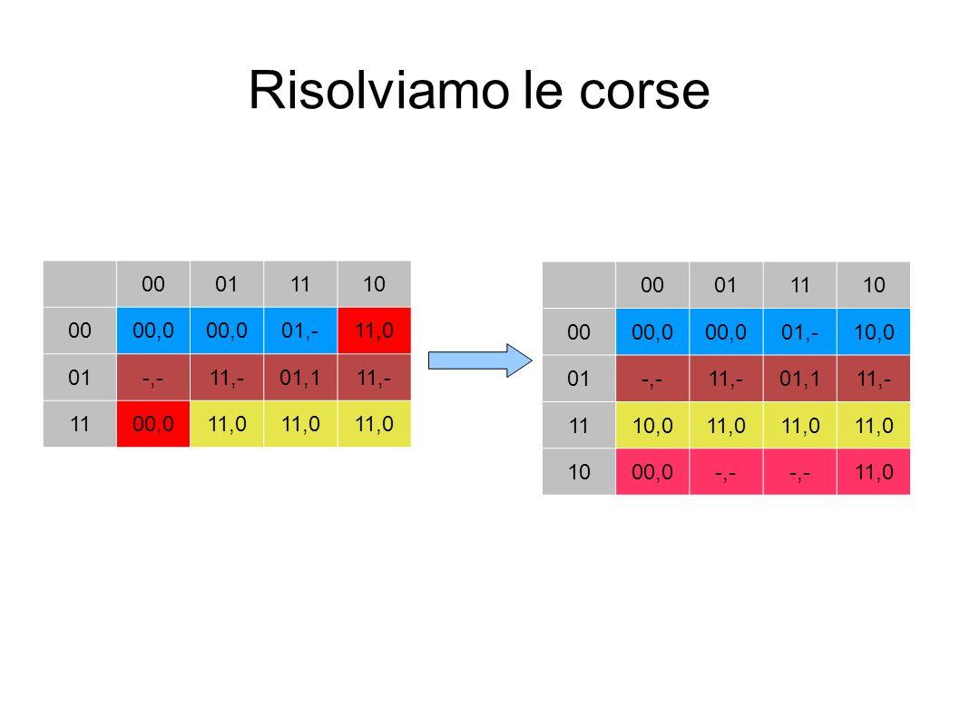 Risolviamo le corse 00 01 11 10 00,0 01,- 11,0 -,- 11,- 01,1 00 01 11
