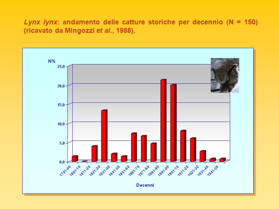 Lynx lynx: andamento delle catture storiche per decennio (N = 150) (ricavato da Mingozzi et al., 1988).