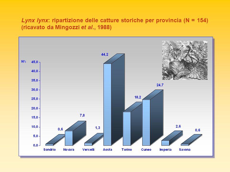 Lynx lynx: ripartizione delle catture storiche per provincia (N = 154) (ricavato da Mingozzi et al., 1988)