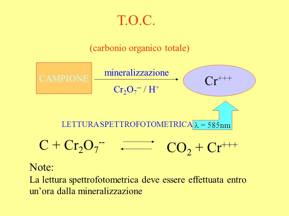 T.O.C. C + Cr2O7-- CO2 + Cr+++ Cr+++ Note: (carbonio organico totale)