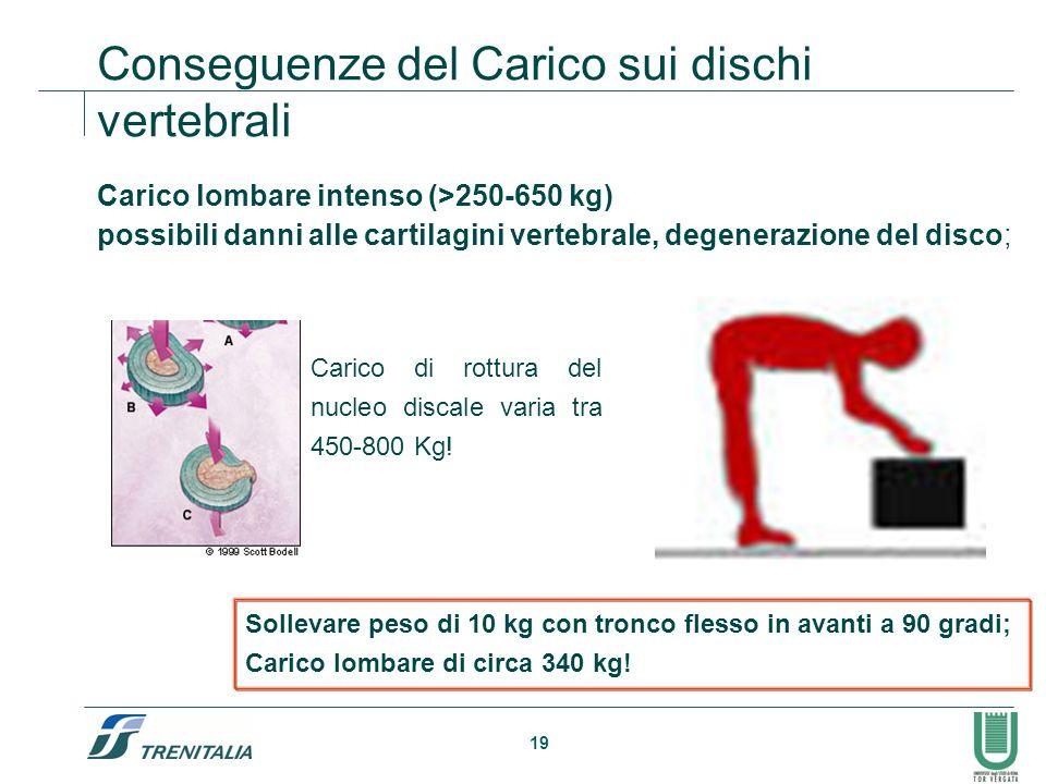 Conseguenze del Carico sui dischi vertebrali