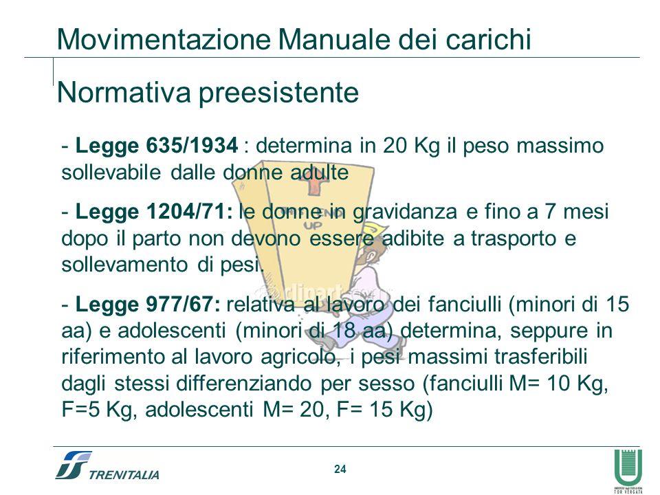 Movimentazione Manuale dei carichi Normativa preesistente