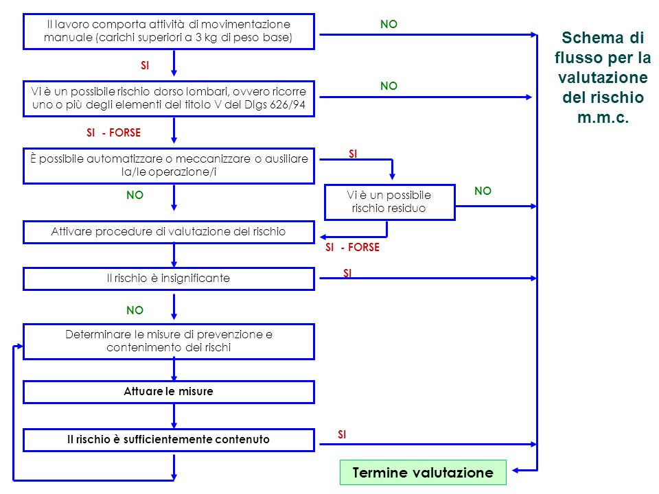 Schema di flusso per la valutazione del rischio m.m.c.