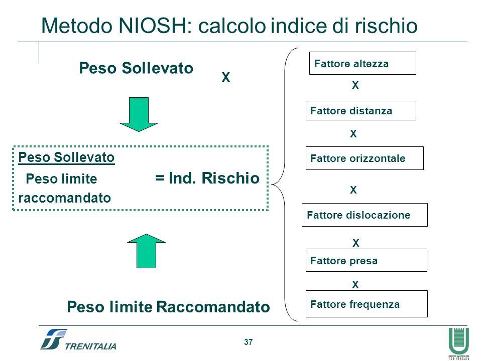 Metodo NIOSH: calcolo indice di rischio