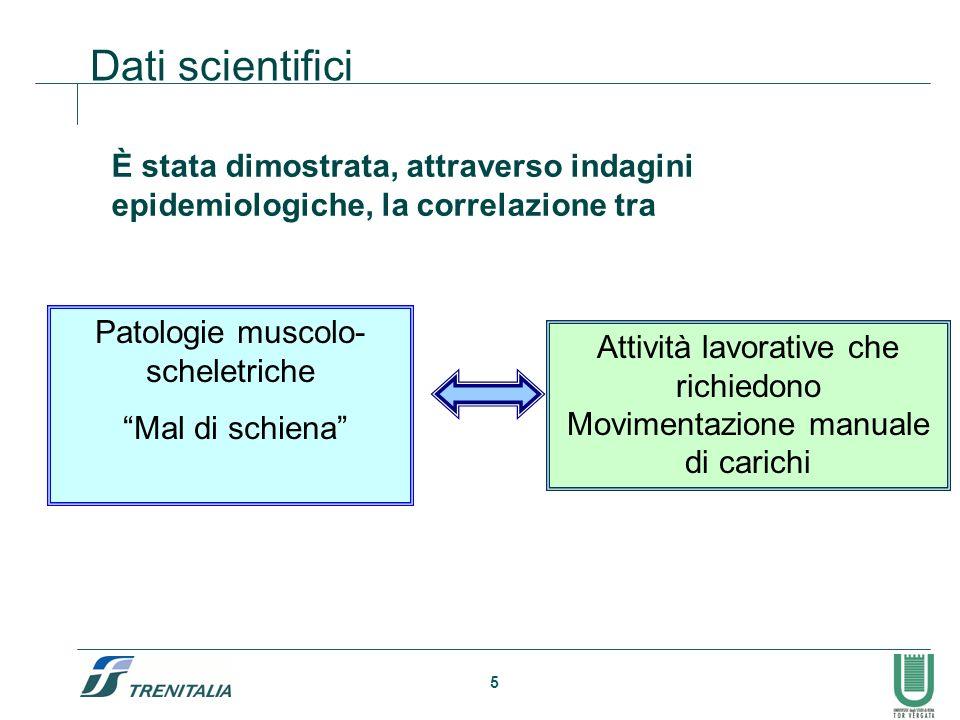 Dati scientifici È stata dimostrata, attraverso indagini epidemiologiche, la correlazione tra. Patologie muscolo-scheletriche.