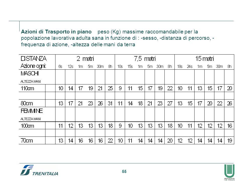 Azioni di Trasporto in piano peso (Kg) massime raccomandabile per la