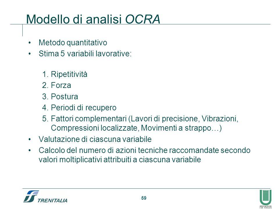 Modello di analisi OCRA