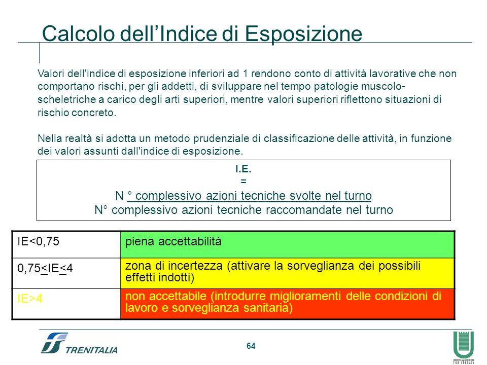 Calcolo dell'Indice di Esposizione