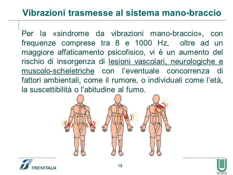 Vibrazioni trasmesse al sistema mano-braccio