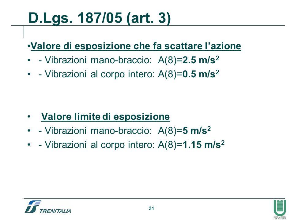 D.Lgs. 187/05 (art. 3) Valore di esposizione che fa scattare l'azione