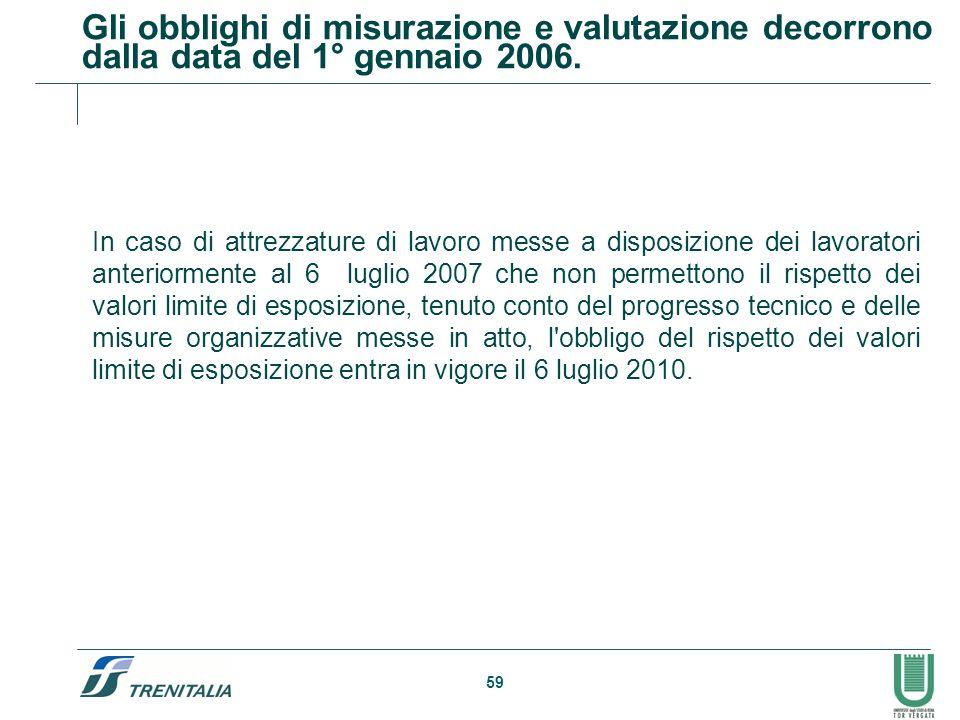 Gli obblighi di misurazione e valutazione decorrono dalla data del 1° gennaio 2006.
