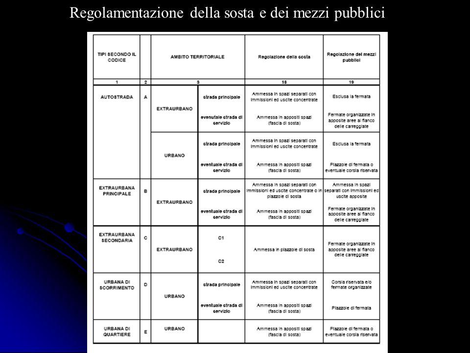 Regolamentazione della sosta e dei mezzi pubblici