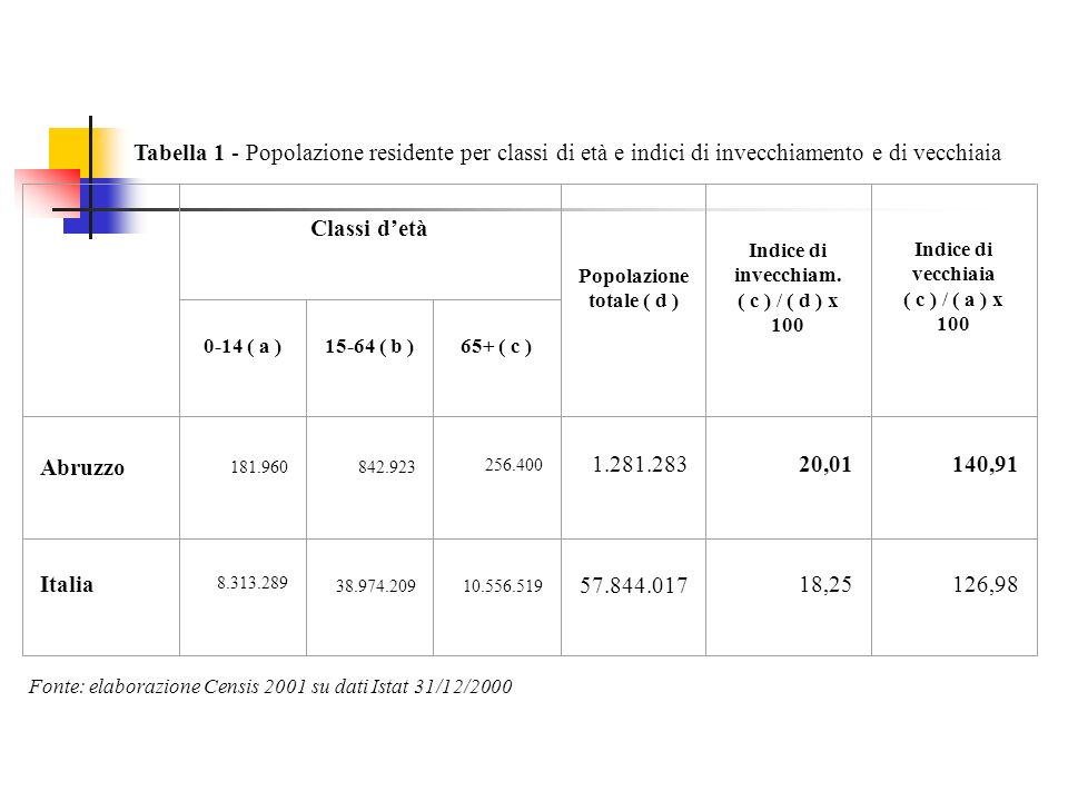 Tabella 1 - Popolazione residente per classi di età e indici di invecchiamento e di vecchiaia