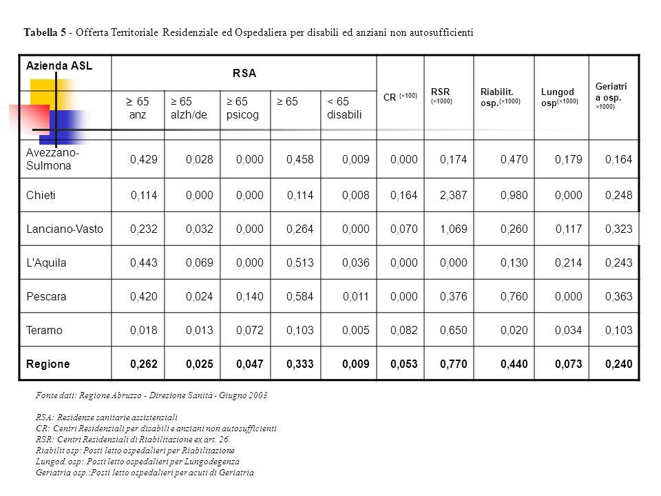 Tabella 5 - Offerta Territoriale Residenziale ed Ospedaliera per disabili ed anziani non autosufficienti