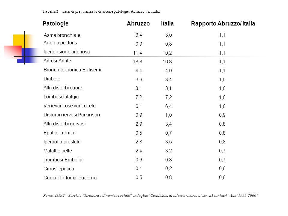 Patologie Abruzzo Italia Rapporto Abruzzo/ Italia