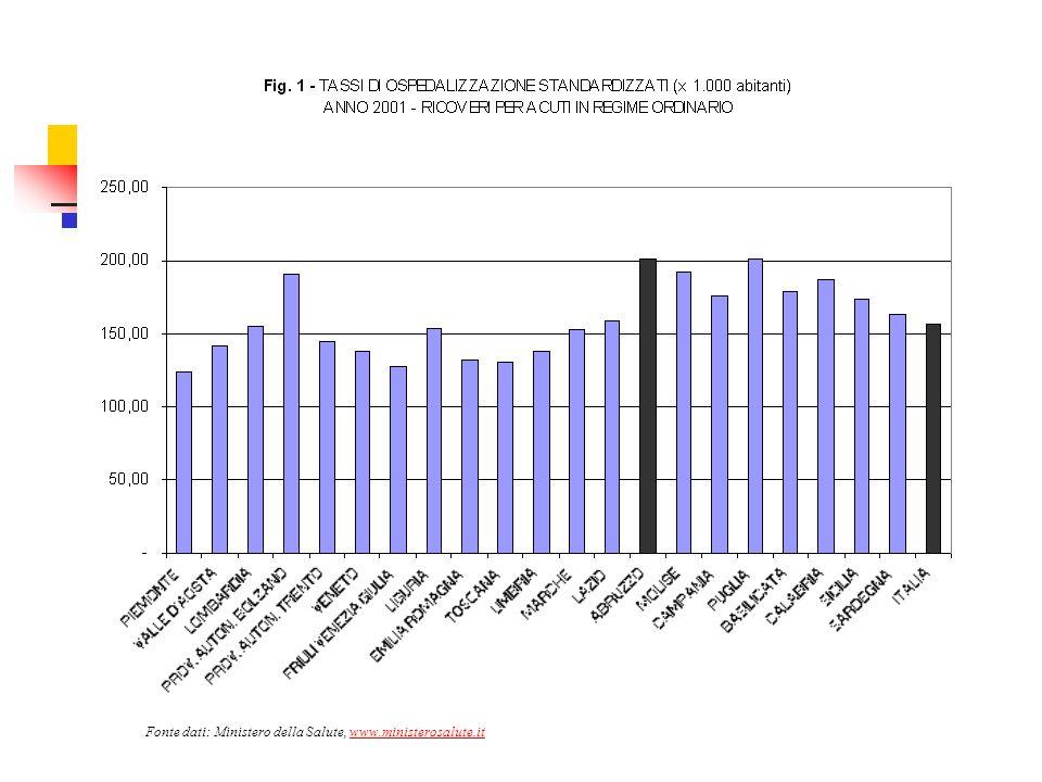 Fonte dati: Ministero della Salute, www.ministerosalute.it
