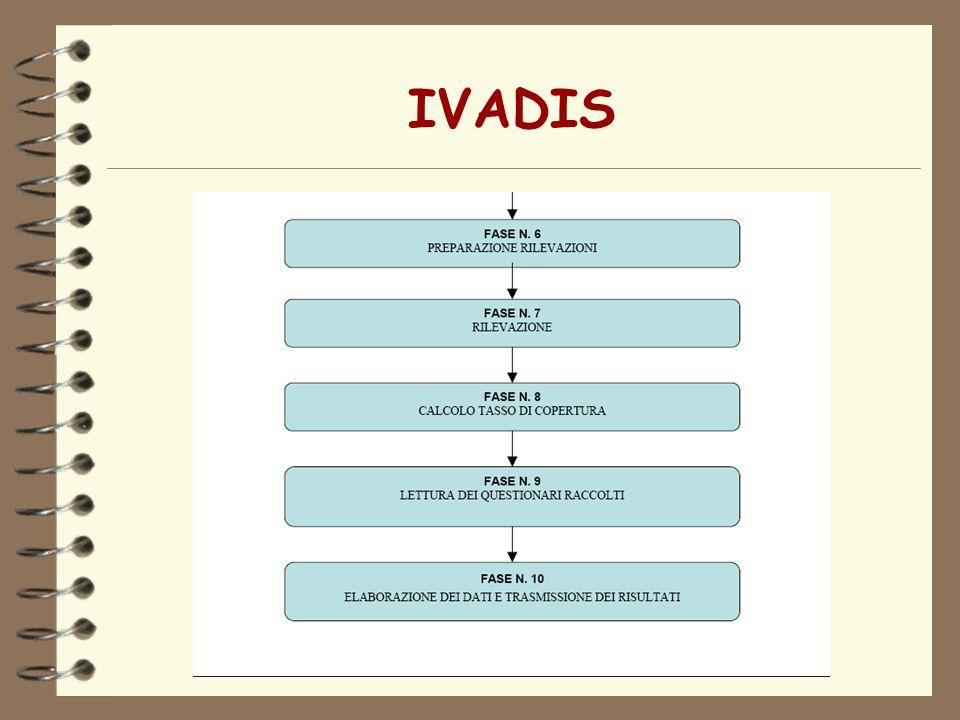 IVADIS