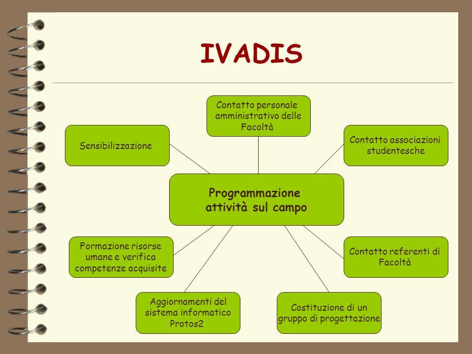IVADIS Programmazione attività sul campo Contatto personale