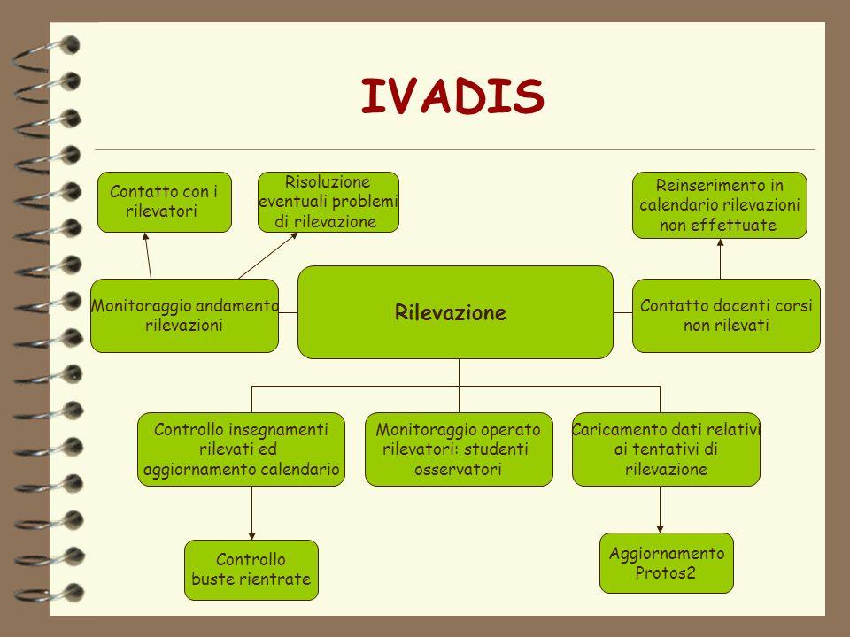 IVADIS Rilevazione Contatto con i rilevatori Risoluzione