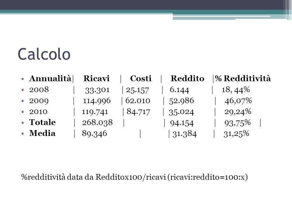 Calcolo Annualità| Ricavi | Costi | Reddito |% Redditività
