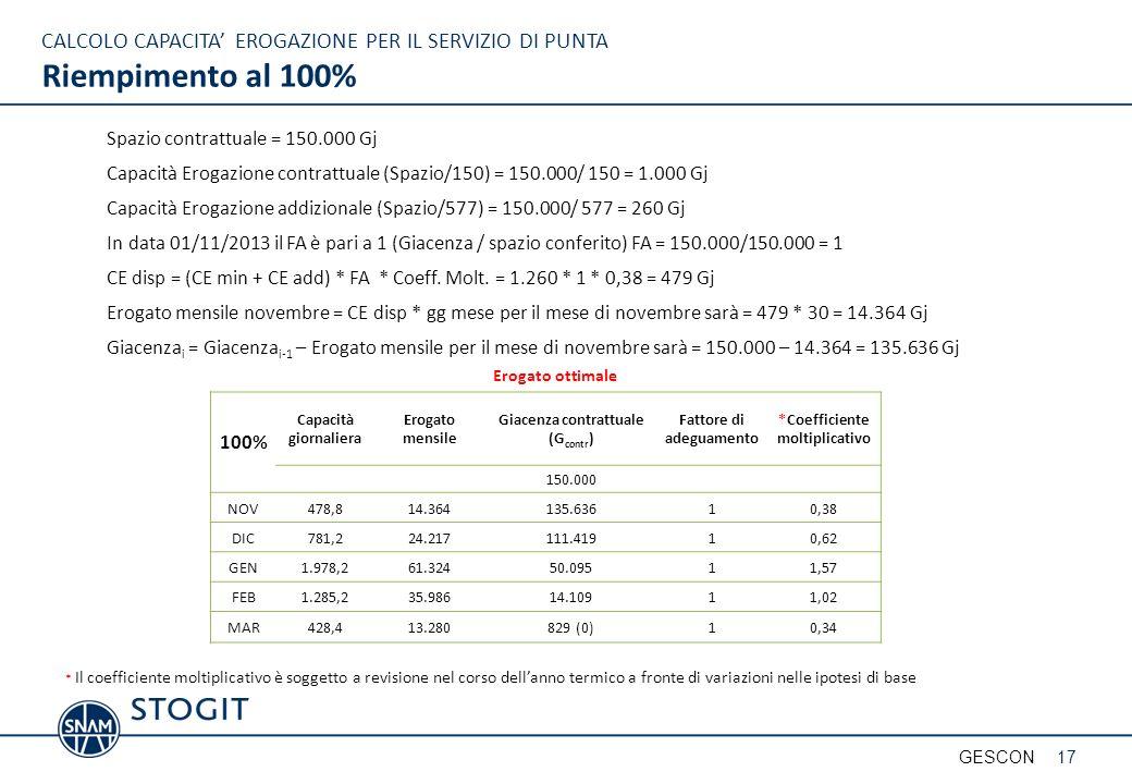 25/03/2017 CALCOLO CAPACITA' EROGAZIONE PER IL SERVIZIO DI PUNTA Riempimento al 100% Spazio contrattuale = 150.000 Gj.