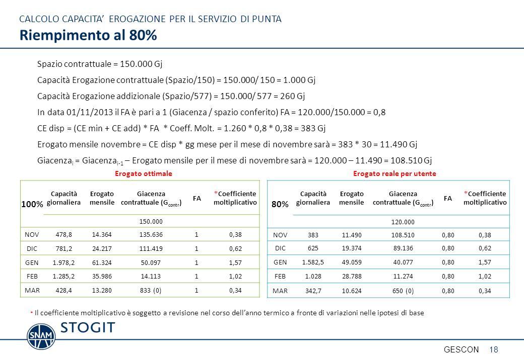 25/03/2017 CALCOLO CAPACITA' EROGAZIONE PER IL SERVIZIO DI PUNTA Riempimento al 80% Spazio contrattuale = 150.000 Gj.