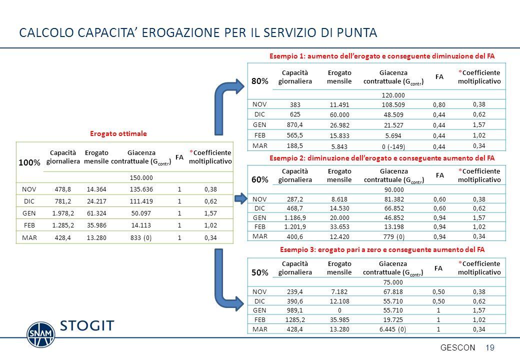 CALCOLO CAPACITA' EROGAZIONE PER IL SERVIZIO DI PUNTA