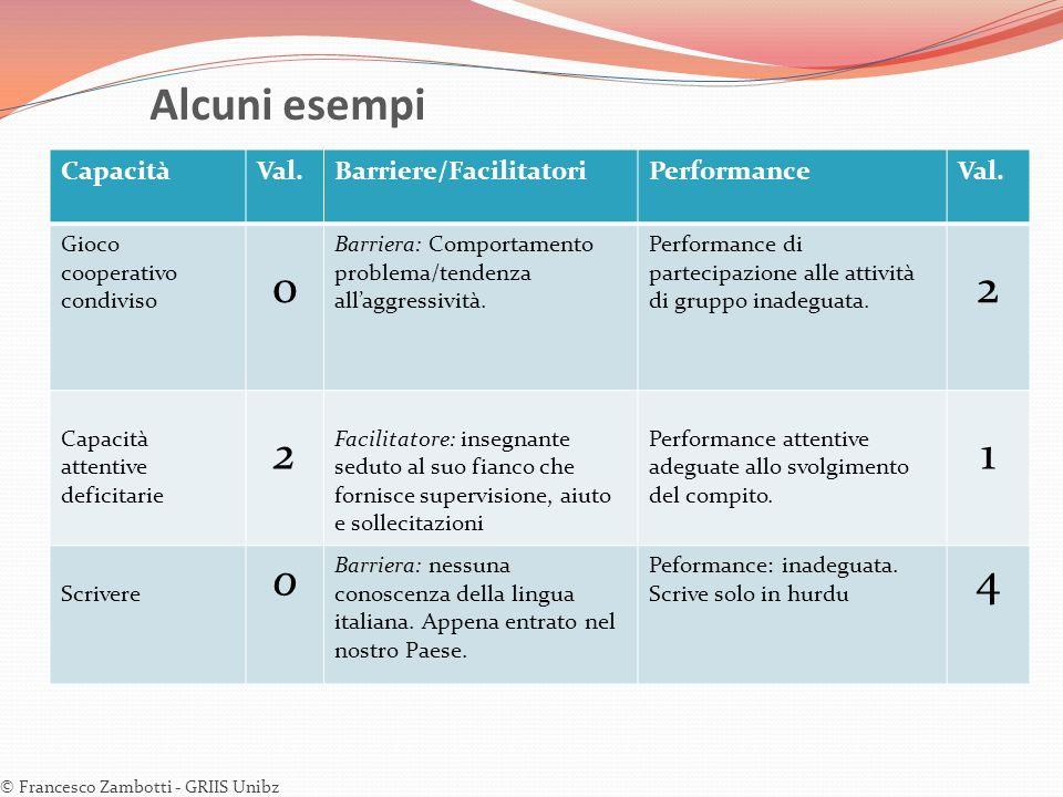 Alcuni esempi 2 1 4 Capacità Val. Barriere/Facilitatori Performance