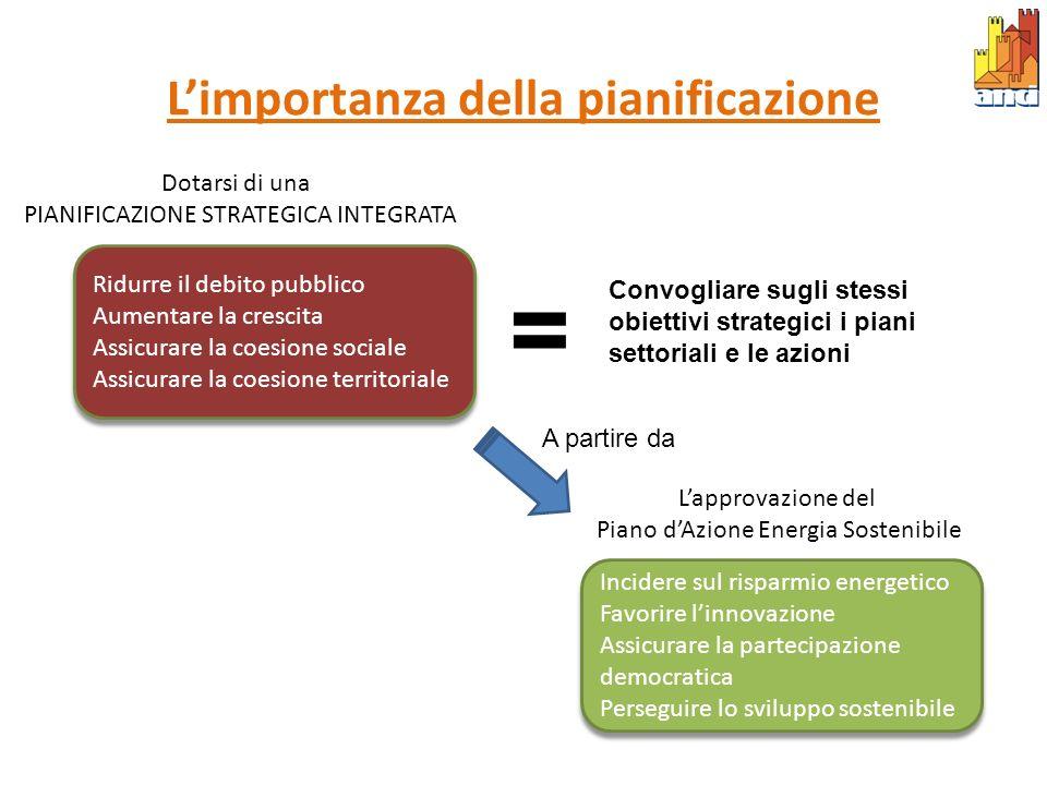 L'importanza della pianificazione
