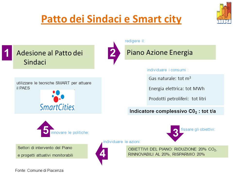 Patto dei Sindaci e Smart city