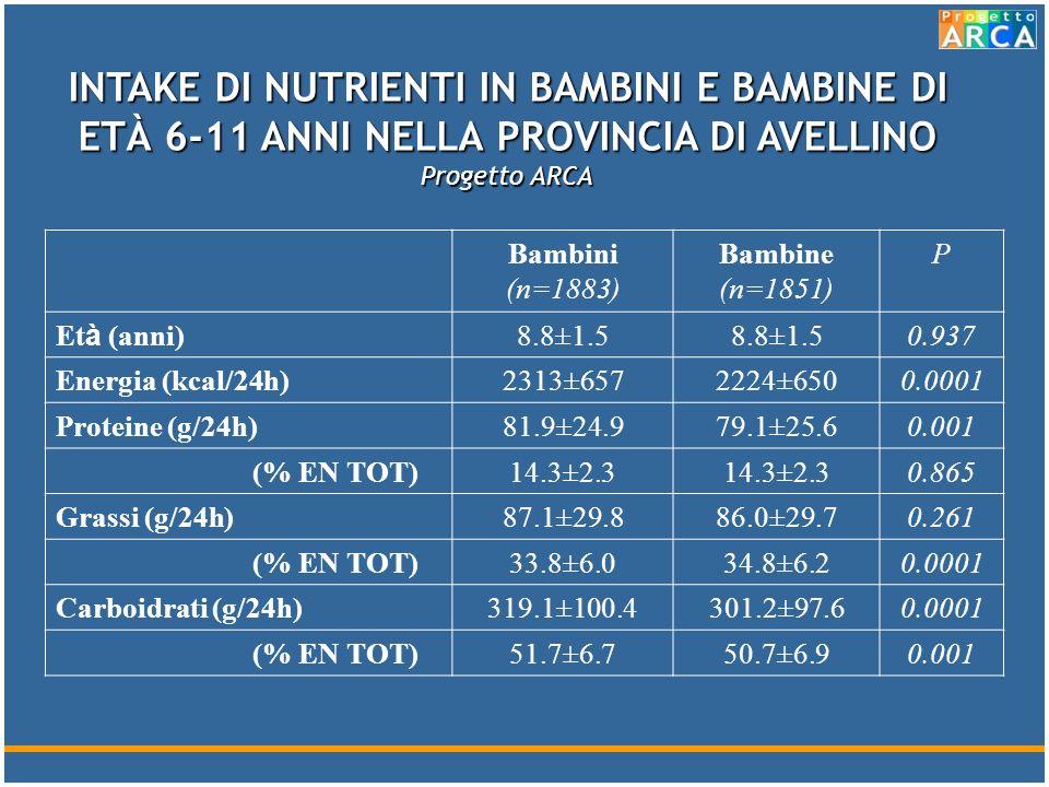 INTAKE DI NUTRIENTI IN BAMBINI E BAMBINE DI ETÀ 6-11 ANNI NELLA PROVINCIA DI AVELLINO Progetto ARCA