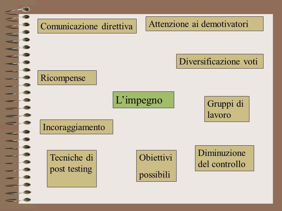 L'impegno Attenzione ai demotivatori Comunicazione direttiva