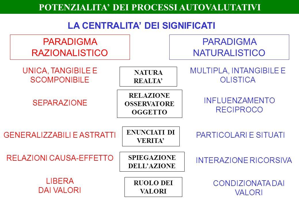 POTENZIALITA' DEI PROCESSI AUTOVALUTATIVI