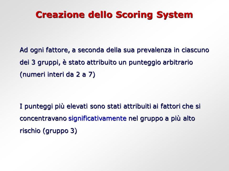 Creazione dello Scoring System