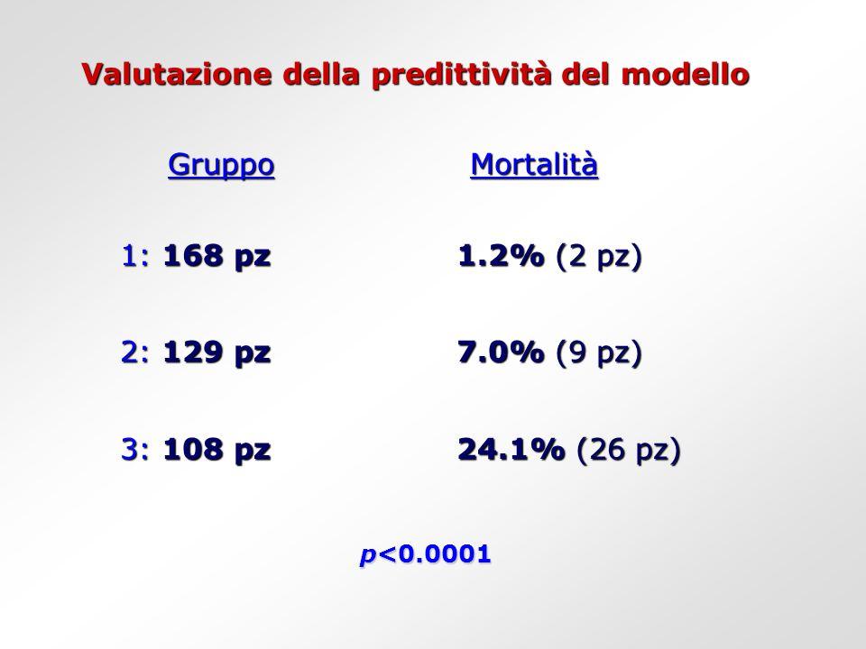 Valutazione della predittività del modello