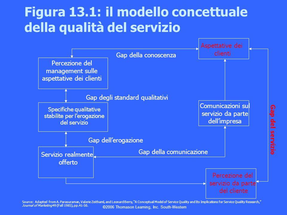 Figura 13.1: il modello concettuale della qualità del servizio