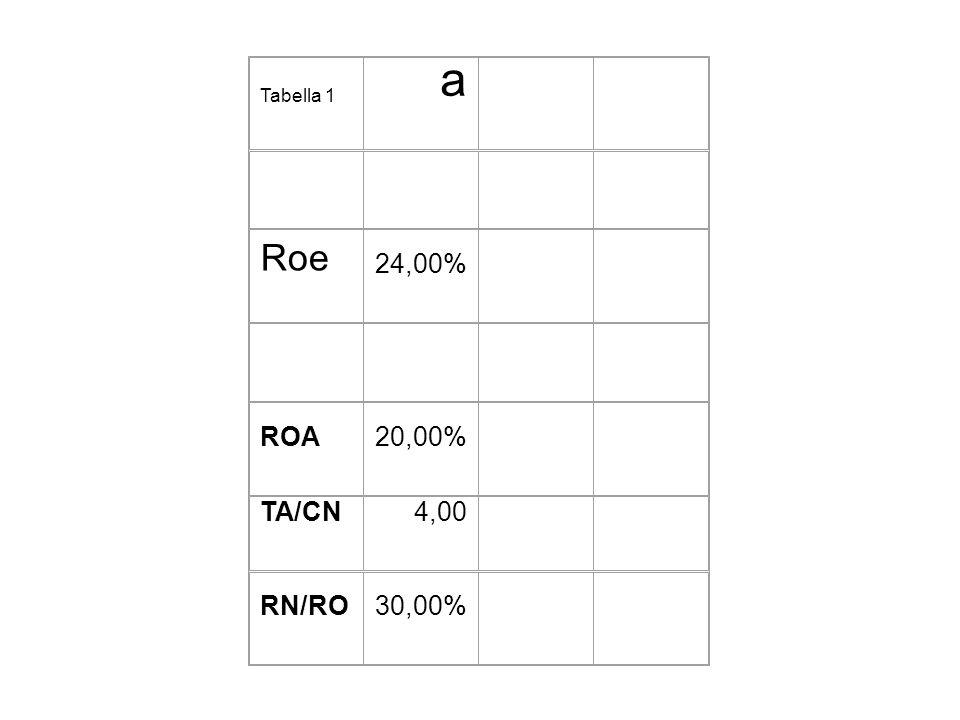 Tabella 1 a Roe 24,00% ROA 20,00% TA/CN 4,00 RN/RO 30,00%