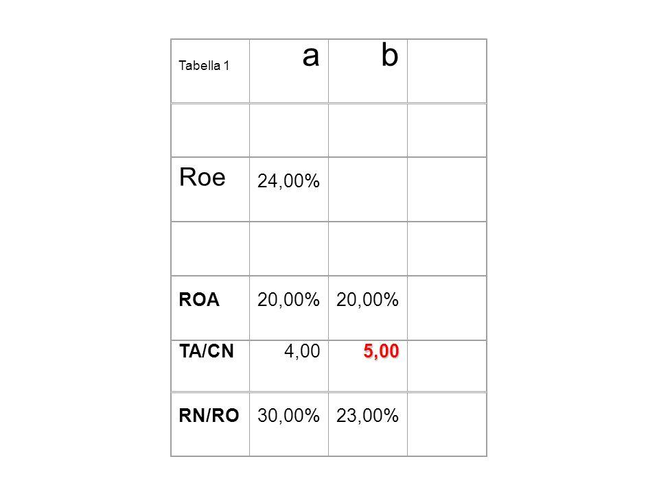 a b Roe 24,00% ROA 20,00% TA/CN 4,00 5,00 RN/RO 30,00% 23,00%