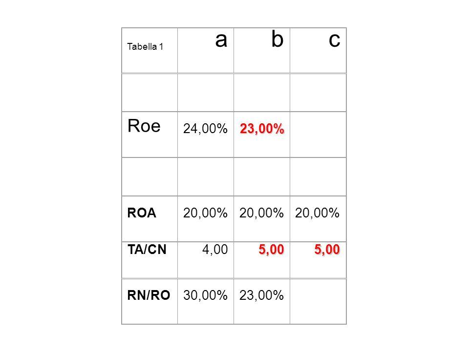 a b c Roe 24,00% 23,00% ROA 20,00% TA/CN 4,00 5,00 RN/RO 30,00%