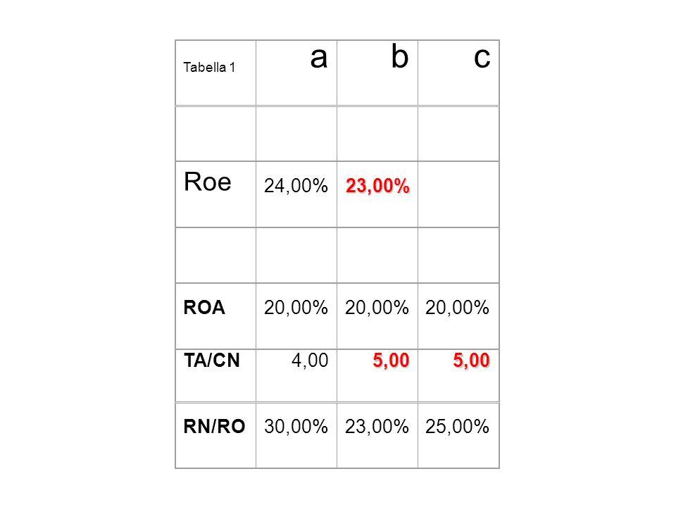 a b c Roe 24,00% 23,00% ROA 20,00% TA/CN 4,00 5,00 RN/RO 30,00% 25,00%