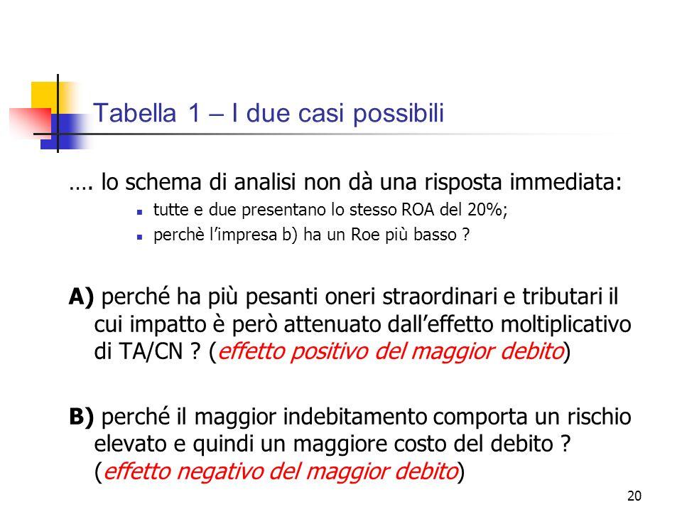 Tabella 1 – I due casi possibili