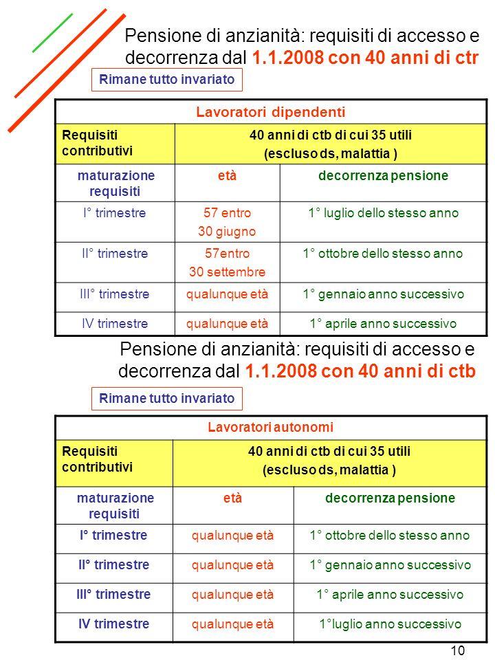 Pensione di anzianità: requisiti di accesso e decorrenza dal 1. 1