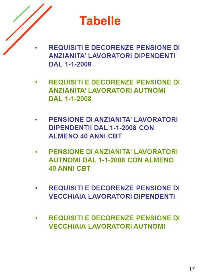 TabelleREQUISITI E DECORENZE PENSIONE DI ANZIANITA' LAVORATORI DIPENDENTI DAL 1-1-2008.
