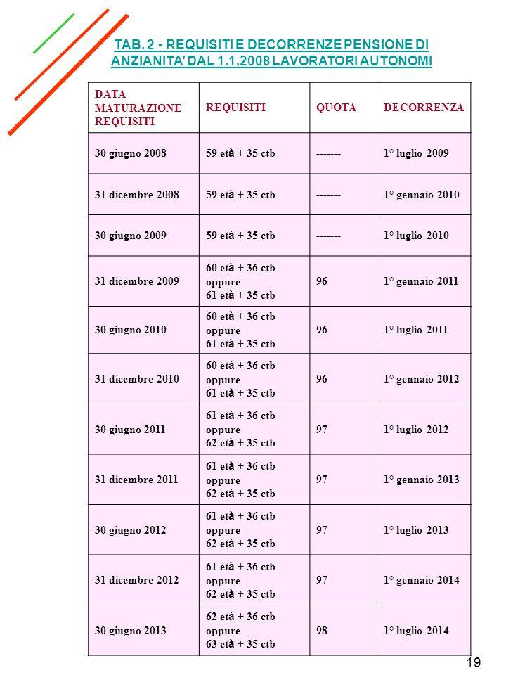 TAB. 2 - REQUISITI E DECORRENZE PENSIONE DI ANZIANITA' DAL 1. 1