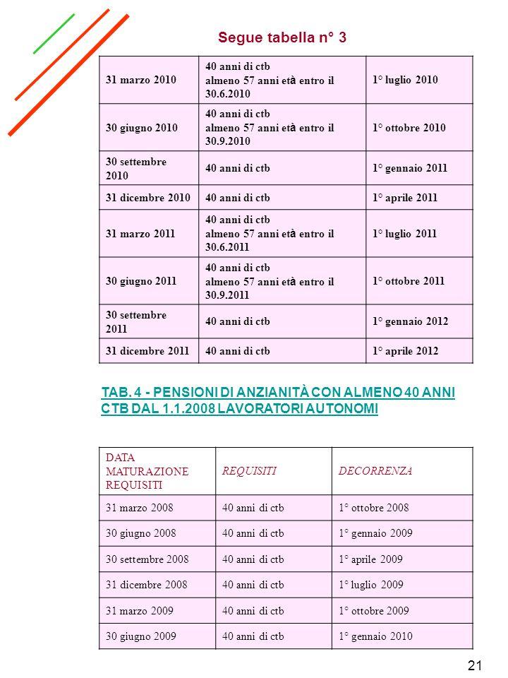 Segue tabella n° 3 31 marzo 2010. 40 anni di ctb. almeno 57 anni età entro il 30.6.2010. 1° luglio 2010.