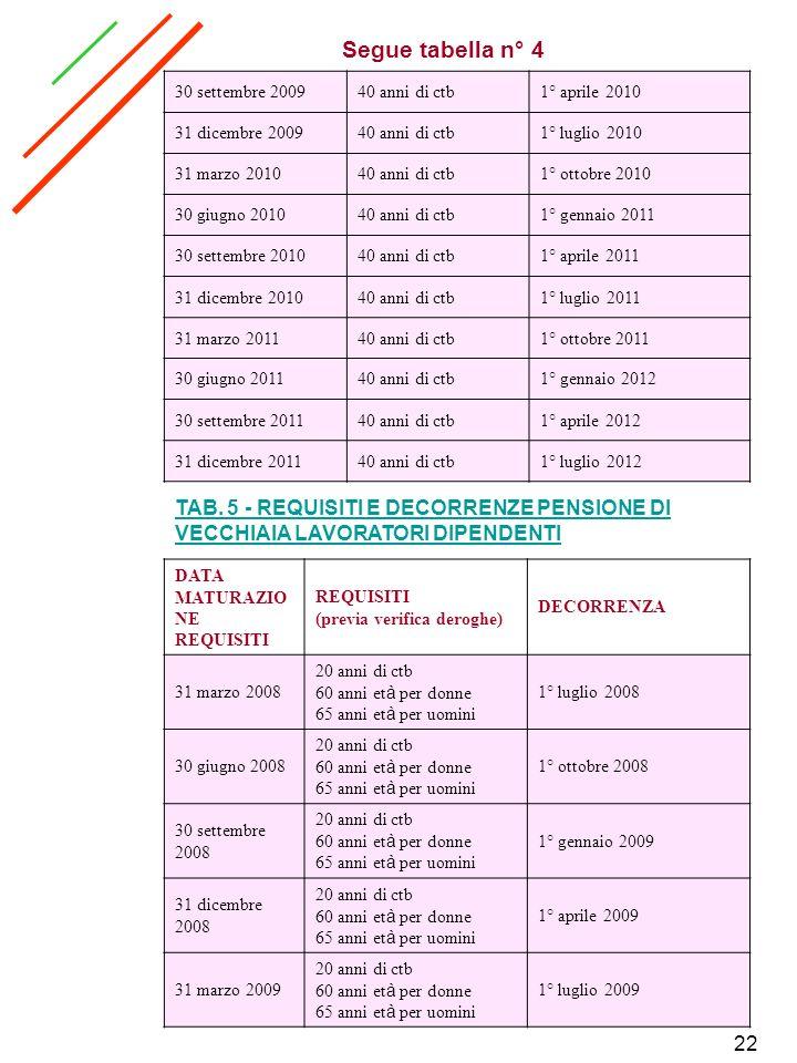 Segue tabella n° 4 30 settembre 2009. 40 anni di ctb. 1° aprile 2010. 31 dicembre 2009. 1° luglio 2010.