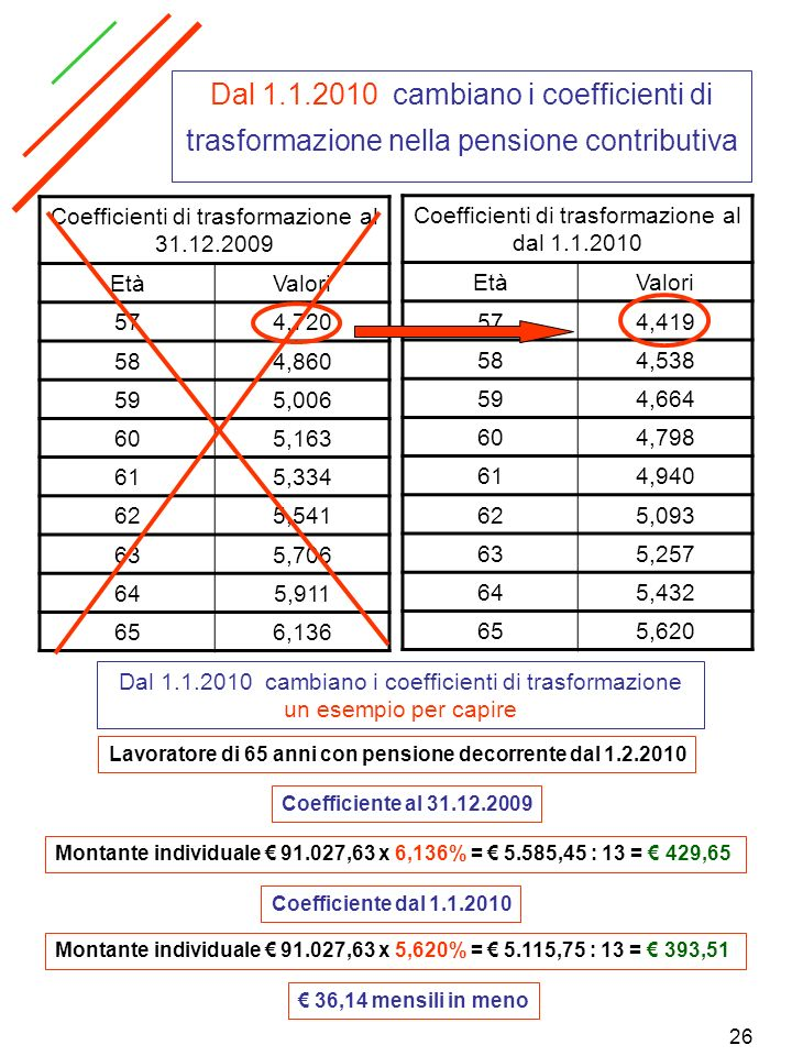 Dal 1.1.2010 cambiano i coefficienti di trasformazione nella pensione contributiva