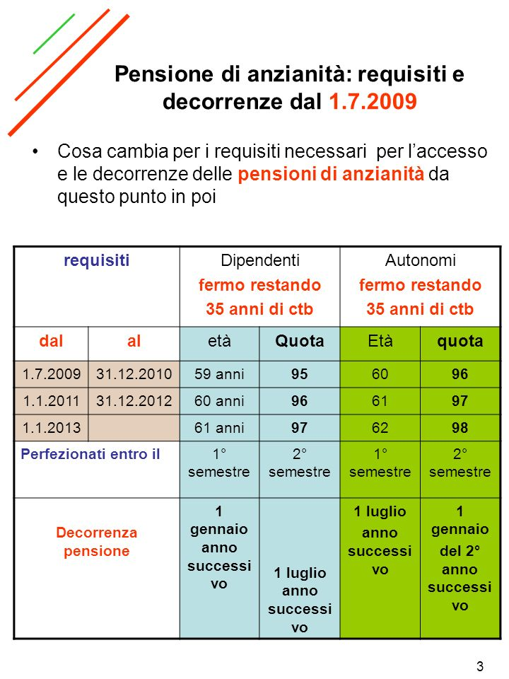 Pensione di anzianità: requisiti e decorrenze dal 1.7.2009