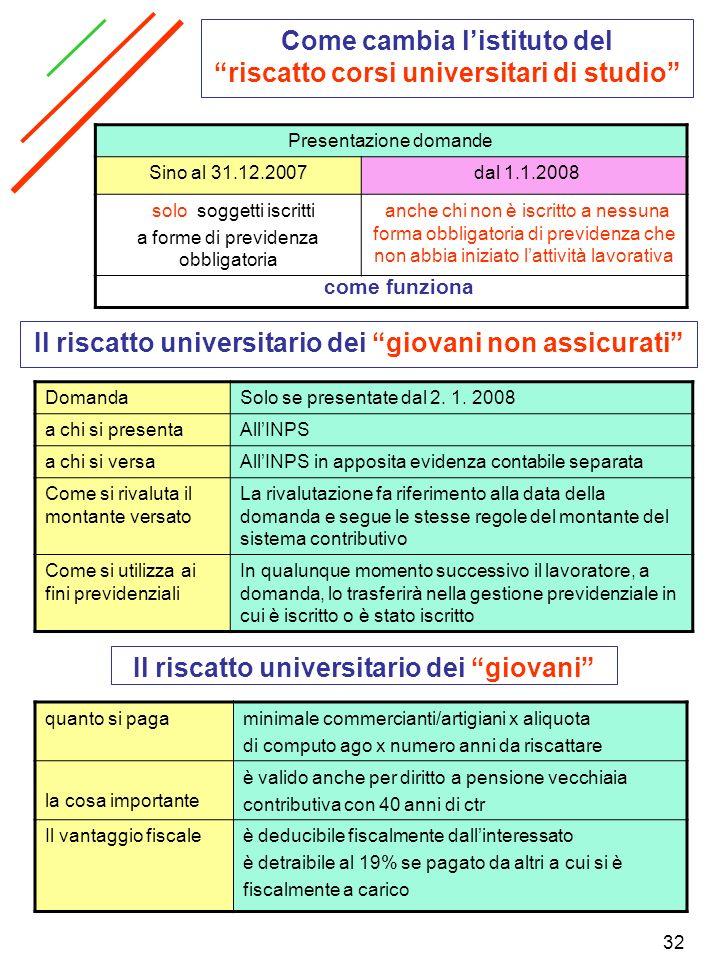 Come cambia l'istituto del riscatto corsi universitari di studio