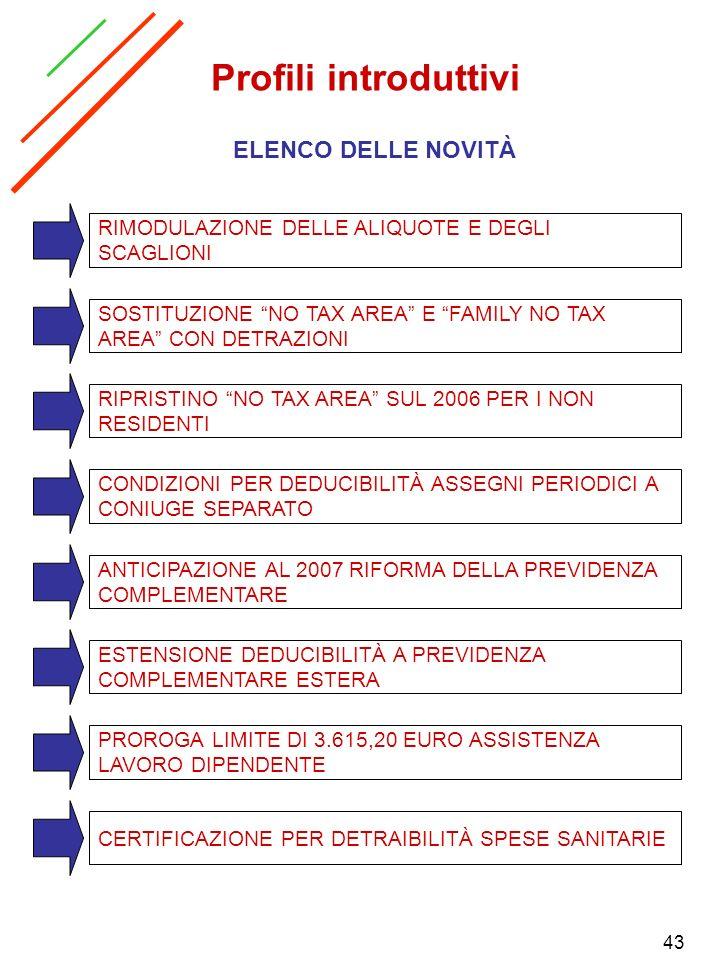 Profili introduttivi ELENCO DELLE NOVITÀ